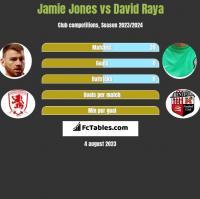 Jamie Jones vs David Raya h2h player stats