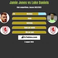 Jamie Jones vs Luke Daniels h2h player stats