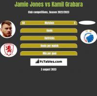 Jamie Jones vs Kamil Grabara h2h player stats