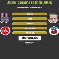 Jamie Lawrence vs Adam Susac h2h player stats