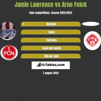 Jamie Lawrence vs Arne Feick h2h player stats