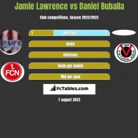 Jamie Lawrence vs Daniel Buballa h2h player stats