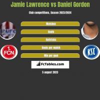 Jamie Lawrence vs Daniel Gordon h2h player stats