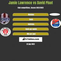 Jamie Lawrence vs David Pisot h2h player stats