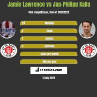 Jamie Lawrence vs Jan-Philipp Kalla h2h player stats