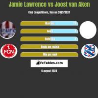 Jamie Lawrence vs Joost van Aken h2h player stats