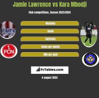 Jamie Lawrence vs Kara Mbodji h2h player stats