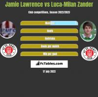 Jamie Lawrence vs Luca-Milan Zander h2h player stats