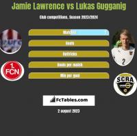 Jamie Lawrence vs Lukas Gugganig h2h player stats