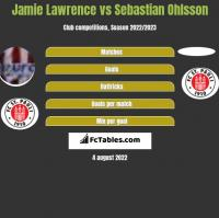 Jamie Lawrence vs Sebastian Ohlsson h2h player stats