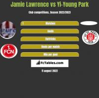 Jamie Lawrence vs Yi-Young Park h2h player stats