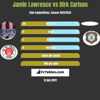 Jamie Lawrence vs Dirk Carlson h2h player stats