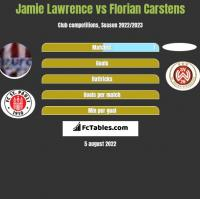 Jamie Lawrence vs Florian Carstens h2h player stats