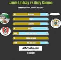 Jamie Lindsay vs Andy Cannon h2h player stats