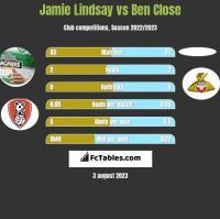 Jamie Lindsay vs Ben Close h2h player stats