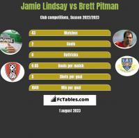 Jamie Lindsay vs Brett Pitman h2h player stats