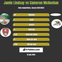 Jamie Lindsay vs Cameron McGeehan h2h player stats