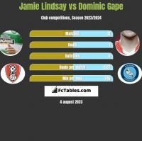 Jamie Lindsay vs Dominic Gape h2h player stats