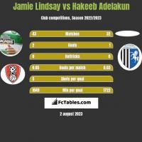 Jamie Lindsay vs Hakeeb Adelakun h2h player stats