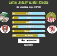 Jamie Lindsay vs Matt Crooks h2h player stats