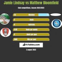 Jamie Lindsay vs Matthew Bloomfield h2h player stats