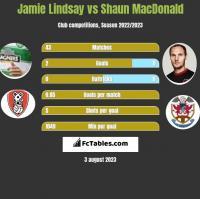 Jamie Lindsay vs Shaun MacDonald h2h player stats