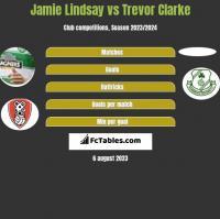 Jamie Lindsay vs Trevor Clarke h2h player stats