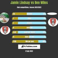 Jamie Lindsay vs Ben Wiles h2h player stats