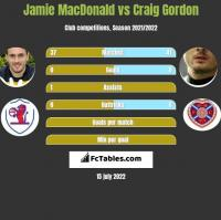 Jamie MacDonald vs Craig Gordon h2h player stats