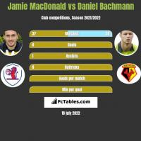 Jamie MacDonald vs Daniel Bachmann h2h player stats