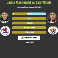 Jamie MacDonald vs Gary Woods h2h player stats