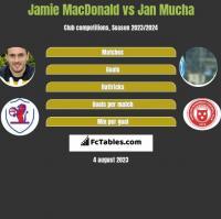 Jamie MacDonald vs Jan Mucha h2h player stats