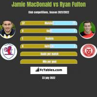 Jamie MacDonald vs Ryan Fulton h2h player stats