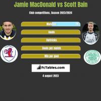 Jamie MacDonald vs Scott Bain h2h player stats