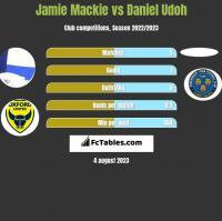 Jamie Mackie vs Daniel Udoh h2h player stats