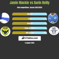 Jamie Mackie vs Gavin Reilly h2h player stats