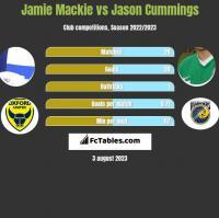 Jamie Mackie vs Jason Cummings h2h player stats