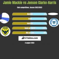 Jamie Mackie vs Jonson Clarke-Harris h2h player stats