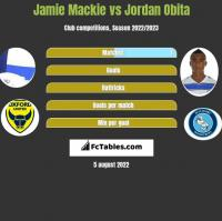 Jamie Mackie vs Jordan Obita h2h player stats