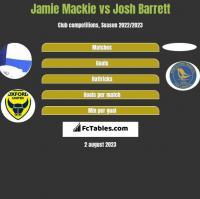 Jamie Mackie vs Josh Barrett h2h player stats