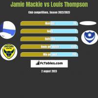Jamie Mackie vs Louis Thompson h2h player stats