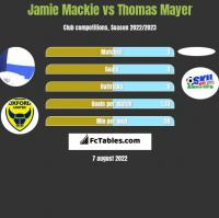 Jamie Mackie vs Thomas Mayer h2h player stats