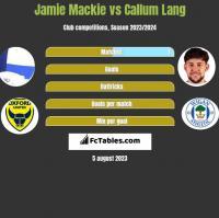 Jamie Mackie vs Callum Lang h2h player stats