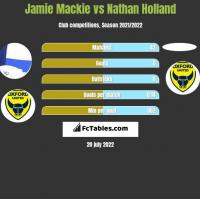 Jamie Mackie vs Nathan Holland h2h player stats