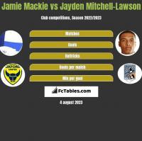 Jamie Mackie vs Jayden Mitchell-Lawson h2h player stats