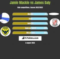 Jamie Mackie vs James Daly h2h player stats