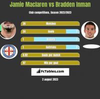 Jamie Maclaren vs Bradden Inman h2h player stats