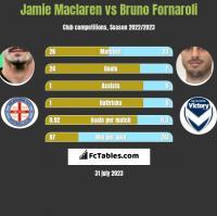 Jamie Maclaren vs Bruno Fornaroli h2h player stats
