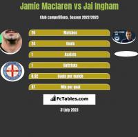 Jamie Maclaren vs Jai Ingham h2h player stats