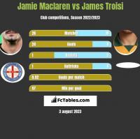 Jamie Maclaren vs James Troisi h2h player stats